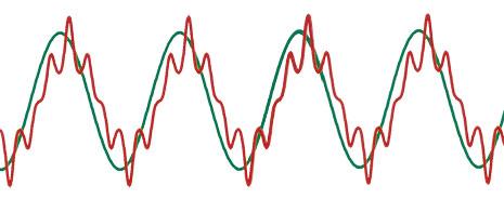 Reactive power cos φ thdu, thdi, harmonics, load variations