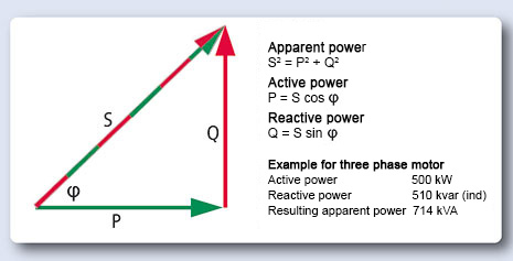 Apparent power, reactive power
