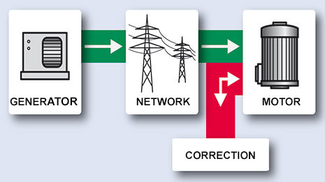 Power factor correction, unloaded electrical network